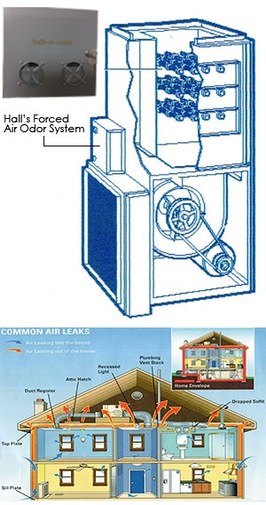Forced Air Odor Treatment System - Electric